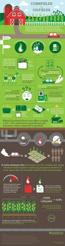 Cornfields vs. Oilfields