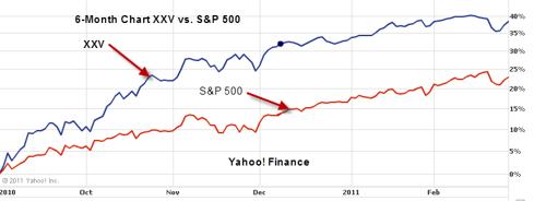 XXV Versus S&P 500