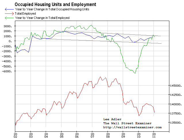 US Census Bureau Total Occupied Housing Units and Employment- Click to enlarge