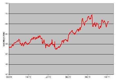 Gold Miners Risk Ratio