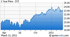 IYZ chart
