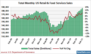 Total US Monthly Retail & Food Services Sales - 5YR