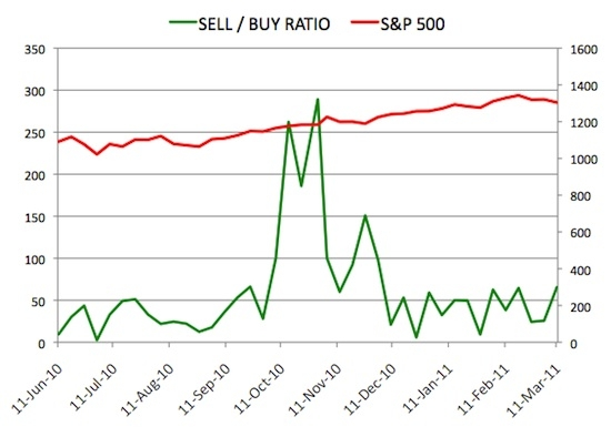 Insider Sell Buy Ratio March 11, 2011