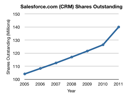 CRM Historical Shares Outstanding