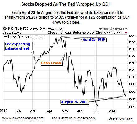 End of QE1 - Stocks Hurt