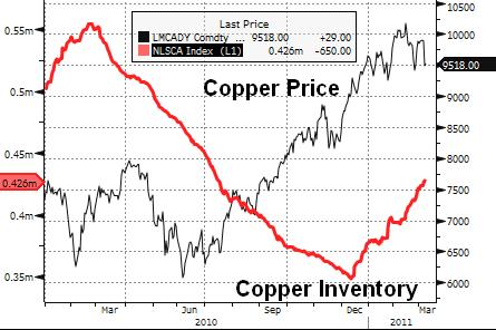 Copper (Jan 2010 - YTD)