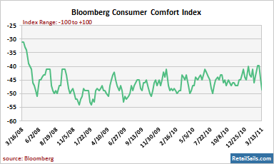 Bloomberg Consumer Comfort Index