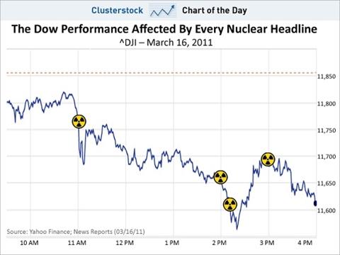 Japan Nuclear Headlines