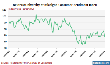 Reuters/University of Michigan Index of Consumer Sentiment