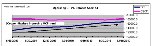 Operating Cash-flow Spreads for CTB