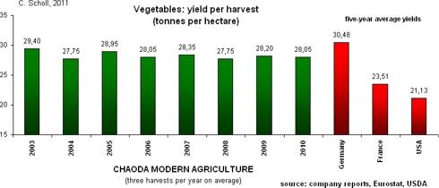 crop yields