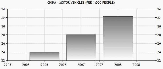 China vehicles