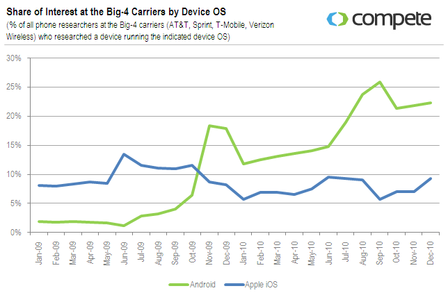 share of interest at the big-4 carriers by device os