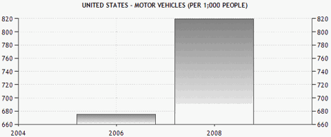 US vehicles