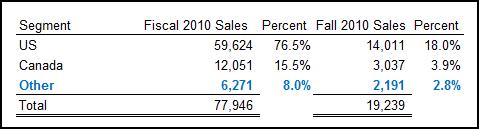 Costco Store Revenues