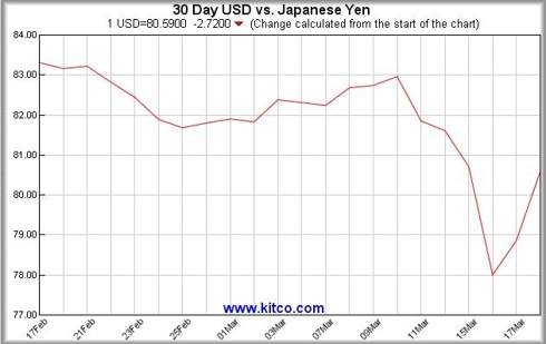 Yen USD Mar 18.jpg