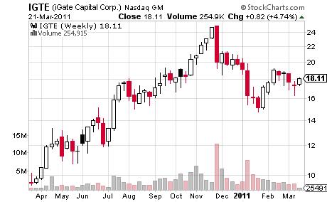iGate Capital Corporation