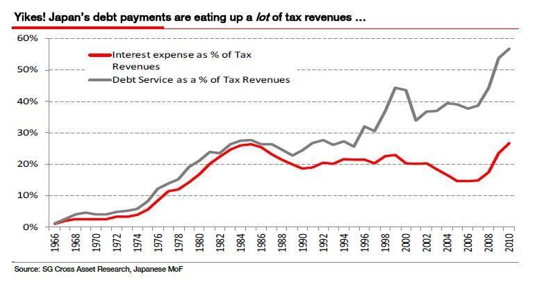 Japan Debt Service Chart - Click to enlarge