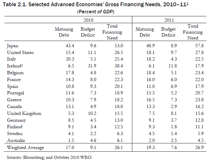 Advanced Economies Financing Needs Table - Click to enlarge
