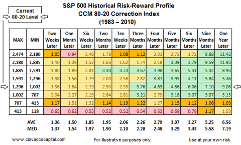Stock Market Risk Reward