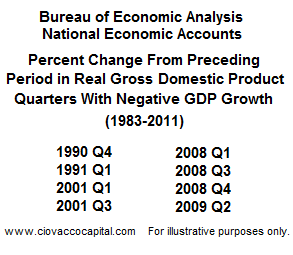 Bear Markets and GDP