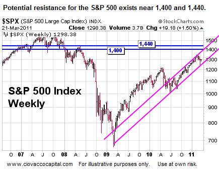 Stock Market Support and Resistance