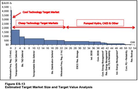3.22.11 Grid Markets.png