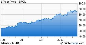 SRCL chart