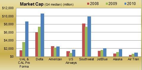 Market cap