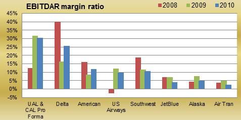 EBITDAR margins