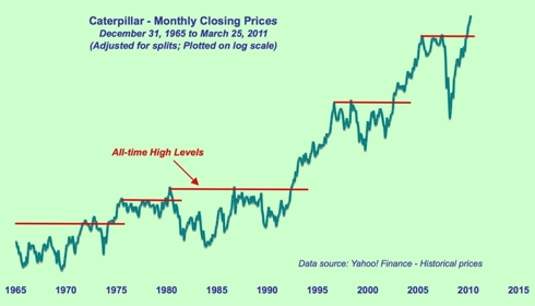 Caterpillar - All-time-high prices