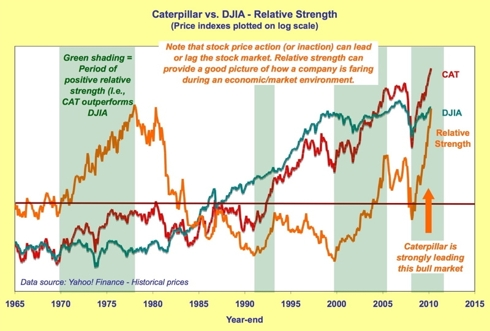 Caterpillar - Relative strength