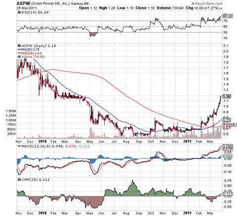 3.27.11 AXPW Chart.png