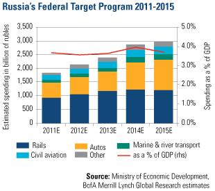 Russias Fed Target Program