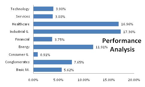 Fidelity Performance Breakdown