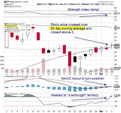 Above 50 Day Moving Average