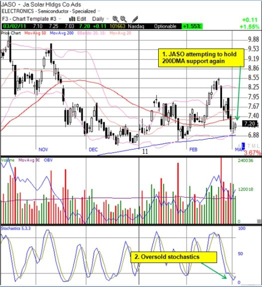 JASO is yet another solar stock attempting to hold critical support levels