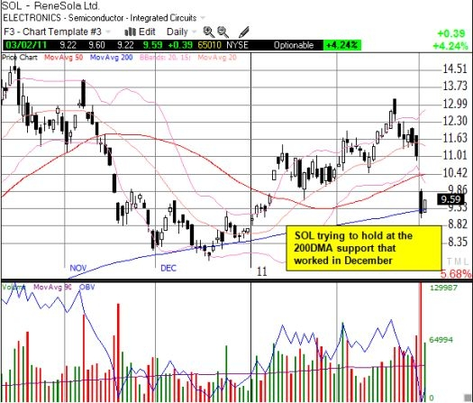 SOL attempts to hold on to critical support at the 200DMA