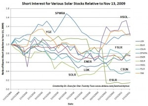 Shorts recently lost interest in FSLR and CSUN