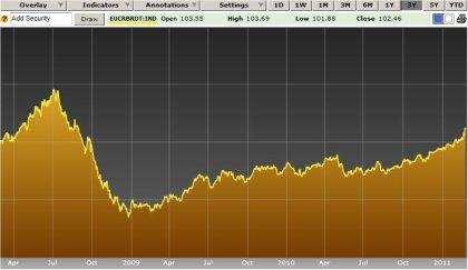 Brent Oil Spot Price-25Feb2011 2