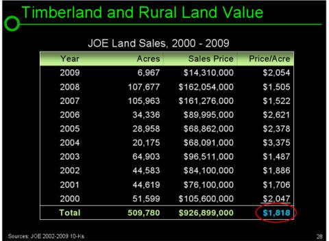 joe 1 572x420 JOE Earnings and Revisiting Einhorns Valuation & Ommission
