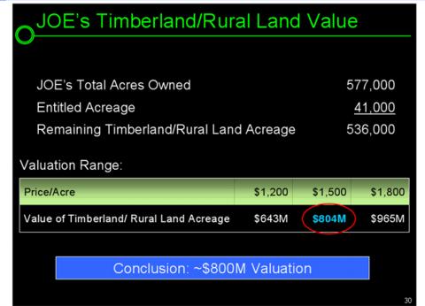 joe 3 582x420 JOE Earnings and Revisiting Einhorns Valuation & Ommission