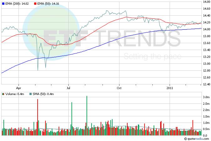 Preferred Stock, ETF Spotlight, PGX, Dividend ETFs