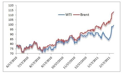 WTI vs. Brent: 6/17/10 - 2/17/11