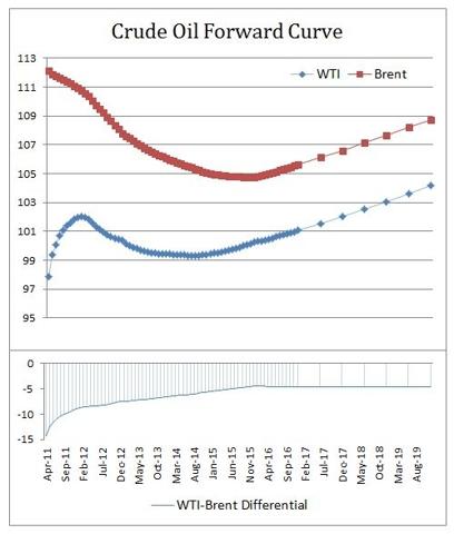 Cruide Oil Forward Curve