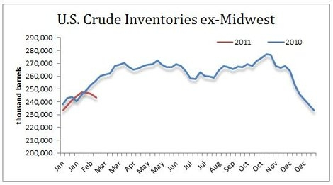 Midwest (PADD 2) Crude Inventories
