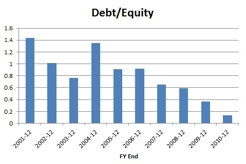 CHD Debt/Equity