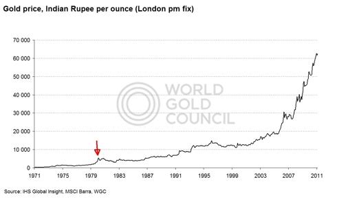 Gold price INR 1971-present