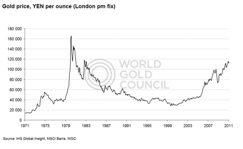 Gold price YEN 1971-present