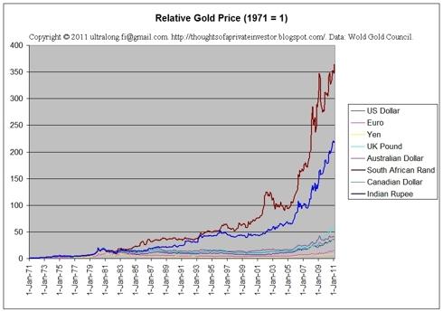 Gold price 1971-present (relative)